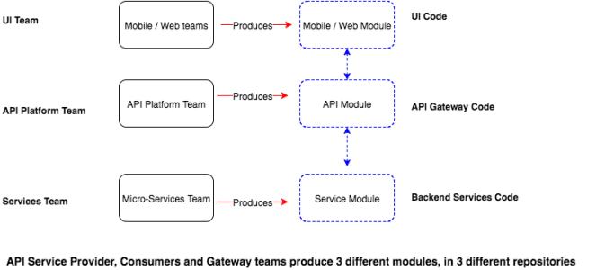 3 API Teams