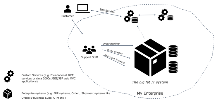 How did we get to Microservices?